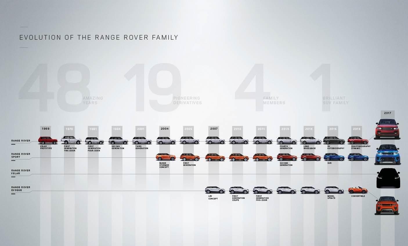 Evoluția familiei Range Rover din 1969 până în prezent